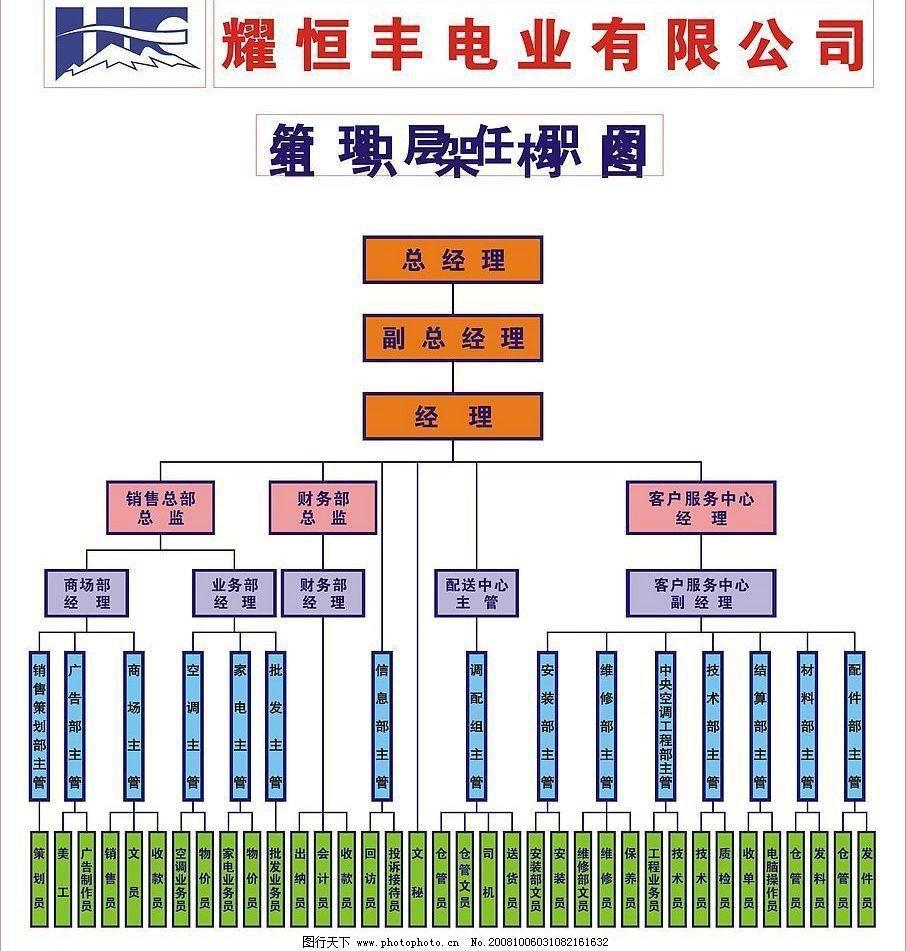 公司管理结构图图片